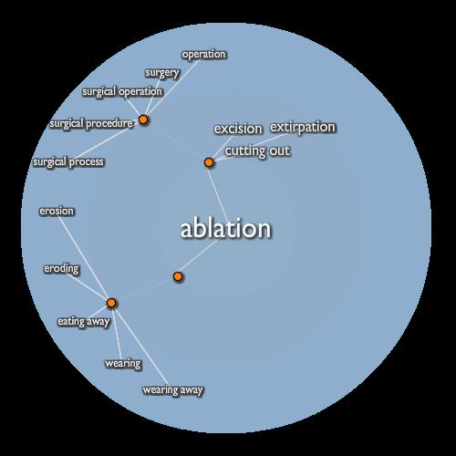Ablation
