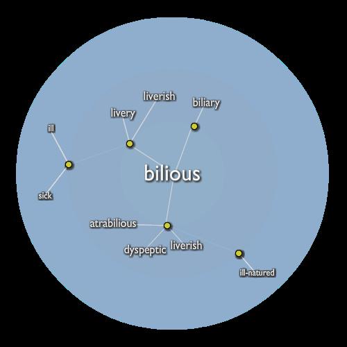 Bilious