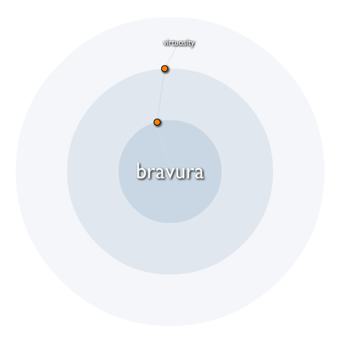 Bravura