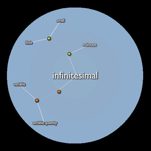Infinitesimal