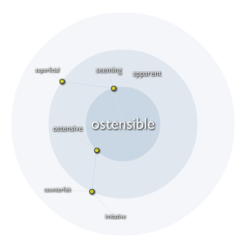 Ostensible
