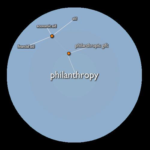 Philanthropy