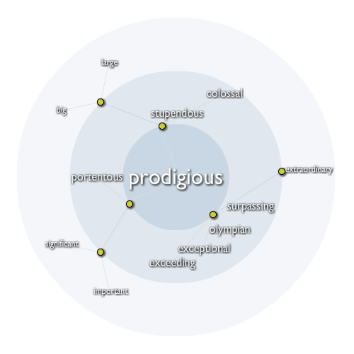 Prodigious