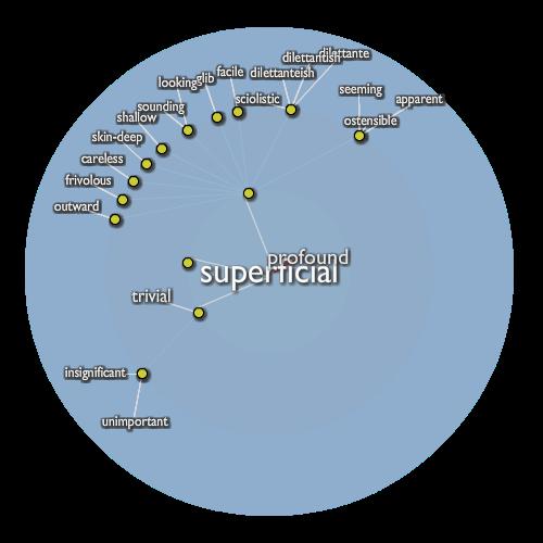 Superficial